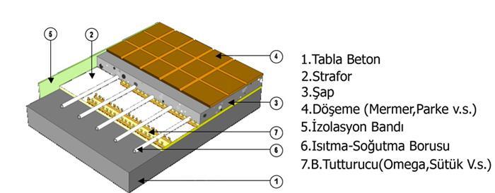 Yerden Isıtma Sistemleri - Axem Yerden Isıtmadan Sonra Yapılacak Döşeme