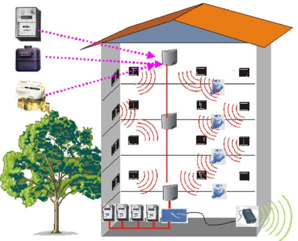 Yerden Isıtma Sistemleri - Axem Telsiz Frekanslı Kalorimetre